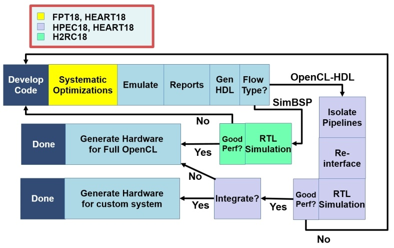 Advancing OpenCL™ for FPGAs - Tech Decoded powered by Intel