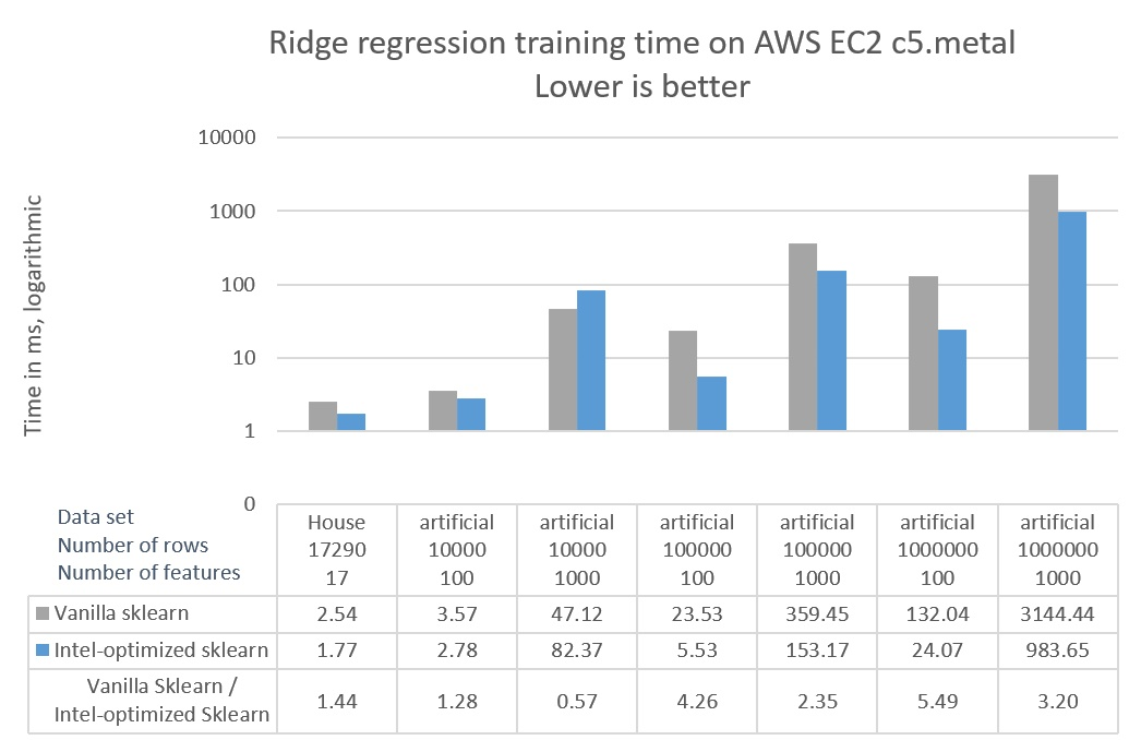 Accelerating Linear Models for Machine Learning