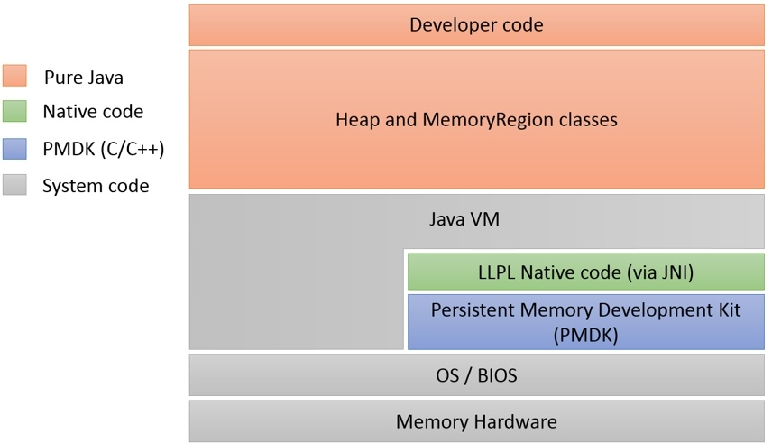 In-Persistent Memory Computing with Java* - Tech Decoded